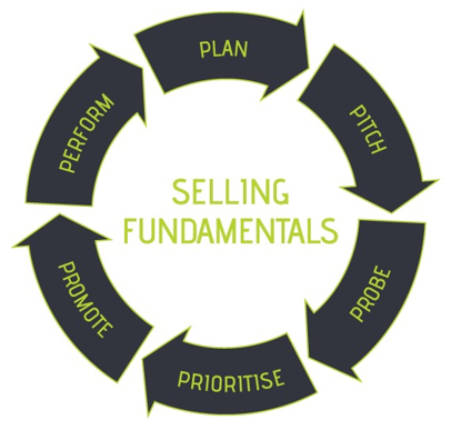 Selling Fundamentals